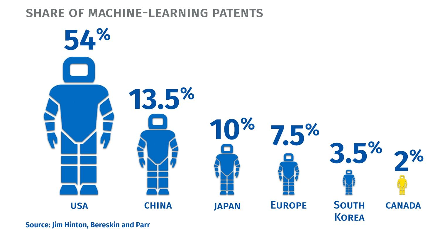 Share of machine-learning patents