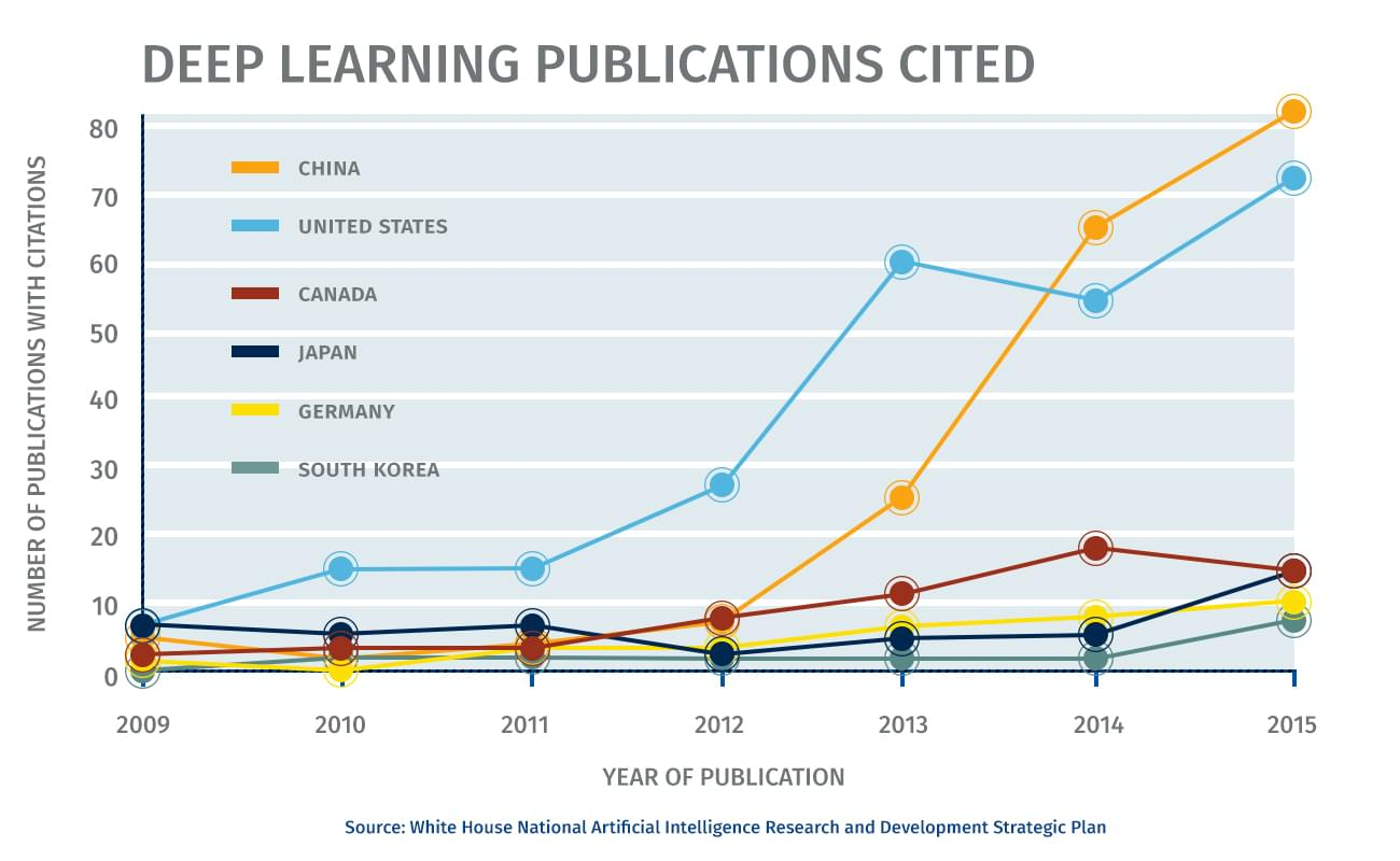 Deep learning publications cited