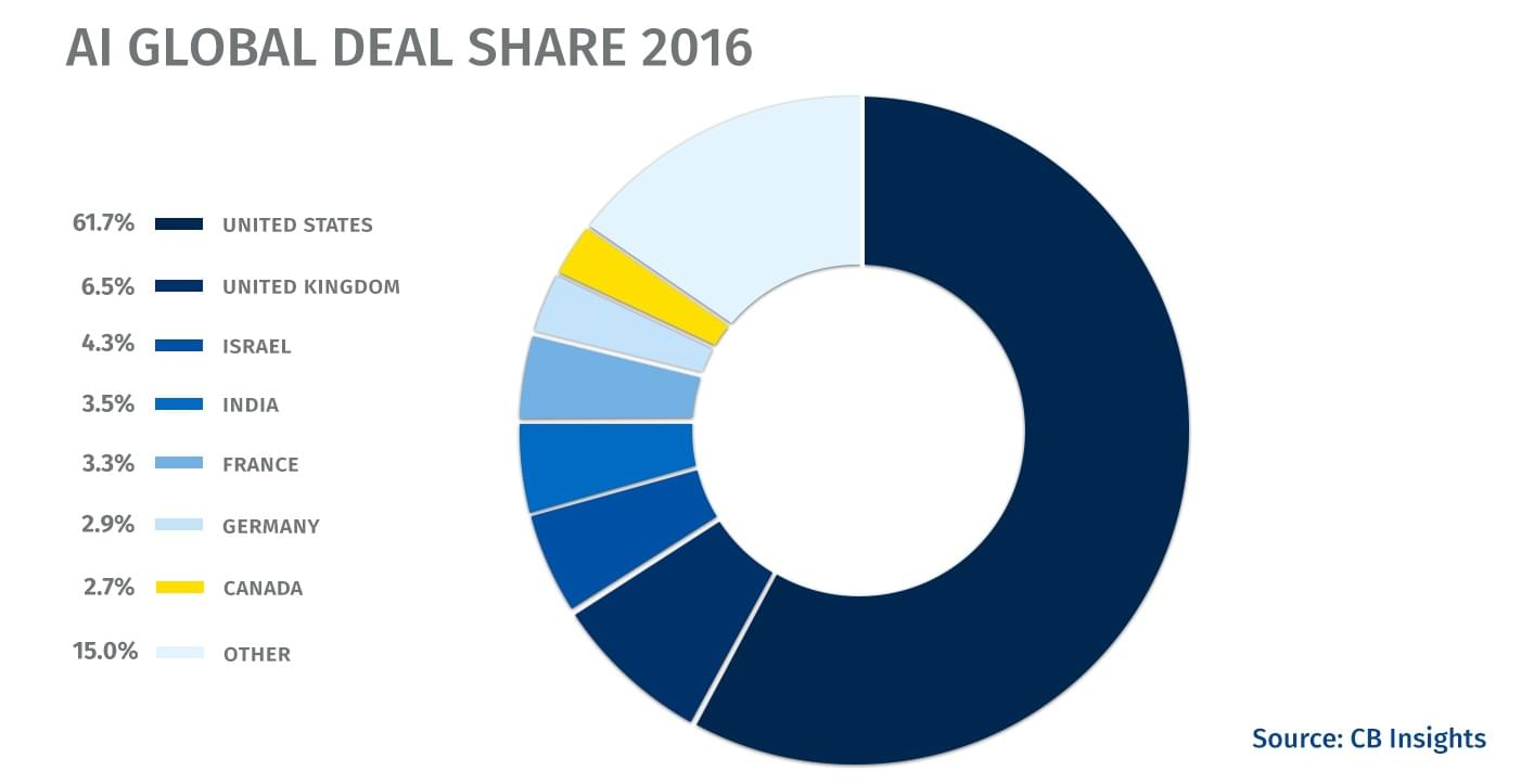 AI Global Deal Share 2016