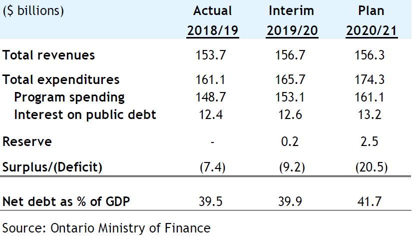 ontario fiscal plan